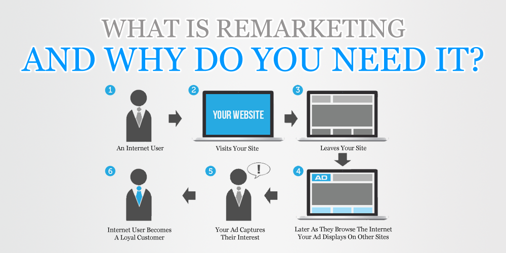 Remarketing Keeps Your Business Top of Mind