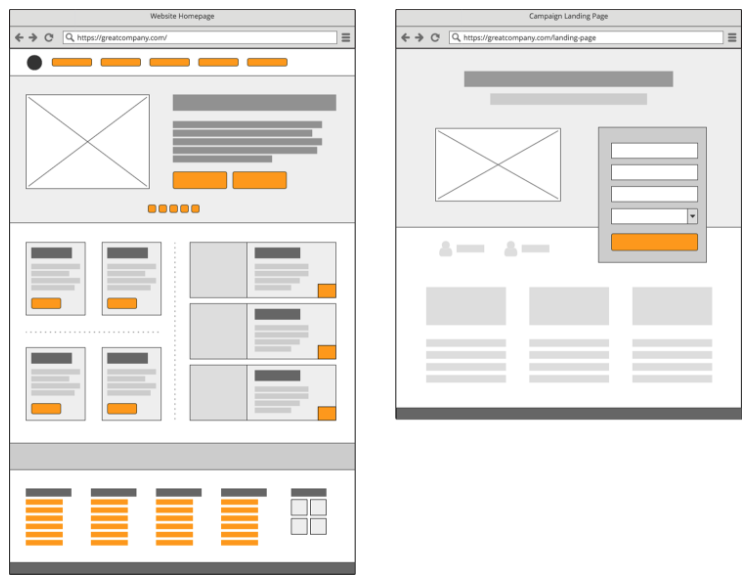 Homepage versus landing page design